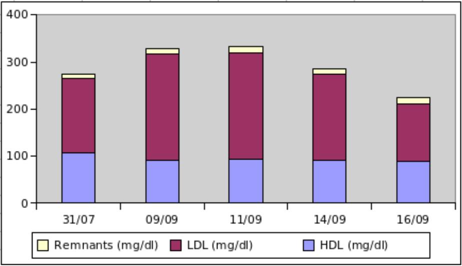 Cholesterol variation
