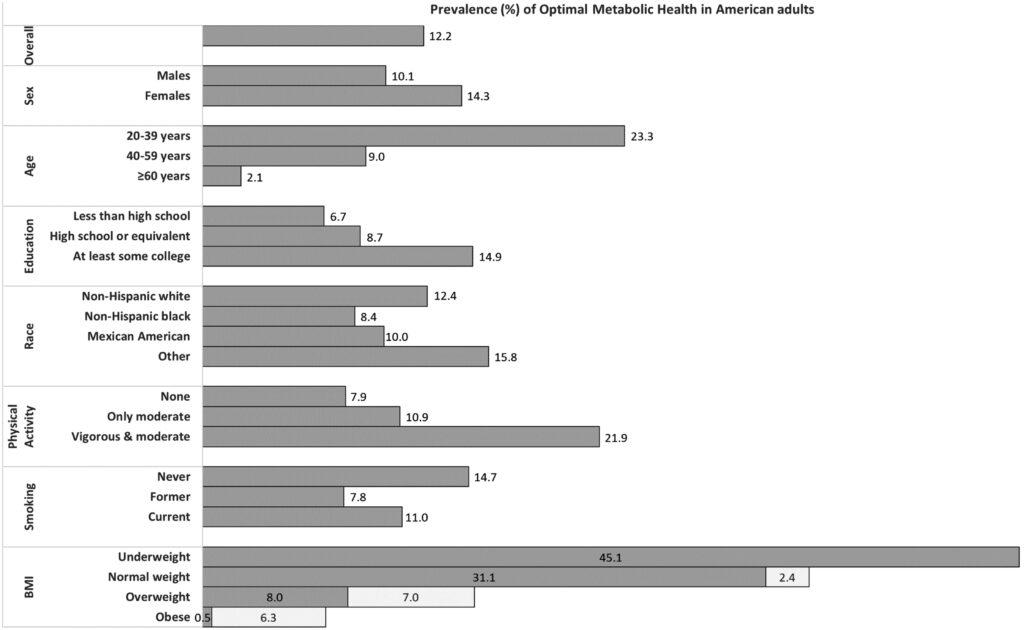 Prevalence of optimal metabolic health in America